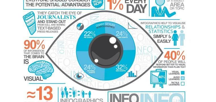 Autoridade online: por que fazer infográficos