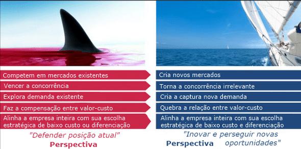 estratégia oceano azul