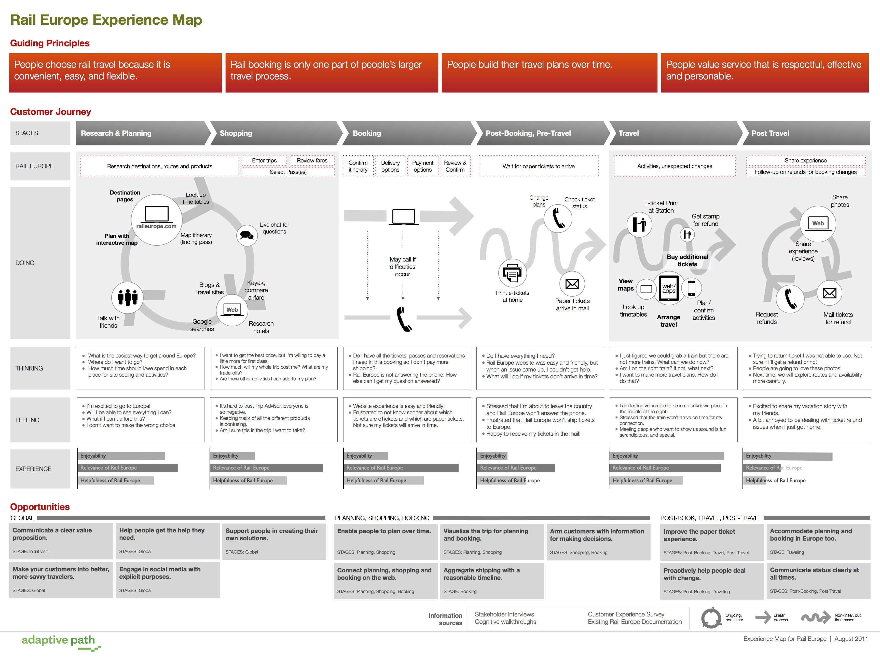mapa experiência empatia cliente marketing