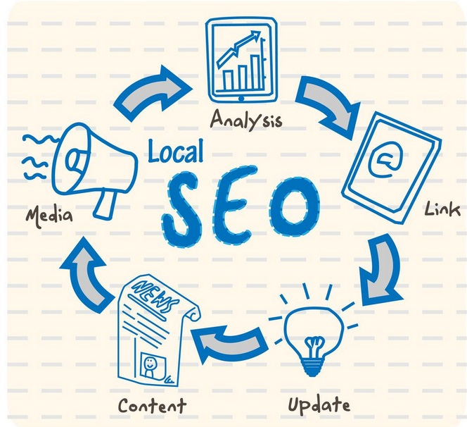 SEO Google Posicionamento Marketing Digital