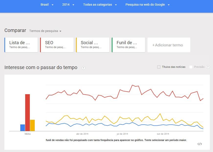 pesquisar Google Trends marketing digital