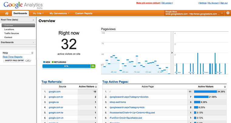 Google Analytics Marketing Digital