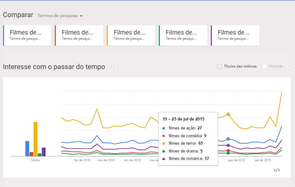 Google Trends Comparacao Palavra Chave