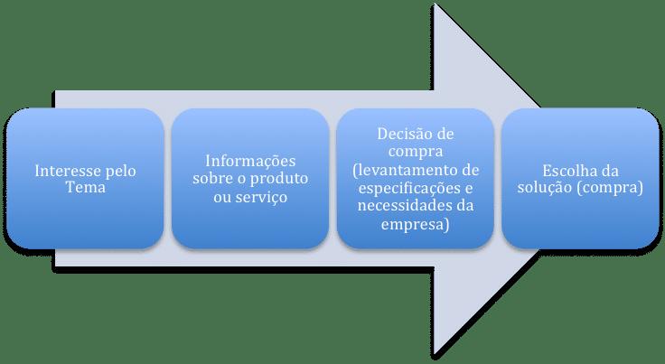 Transformar-Leads-em-Clientes
