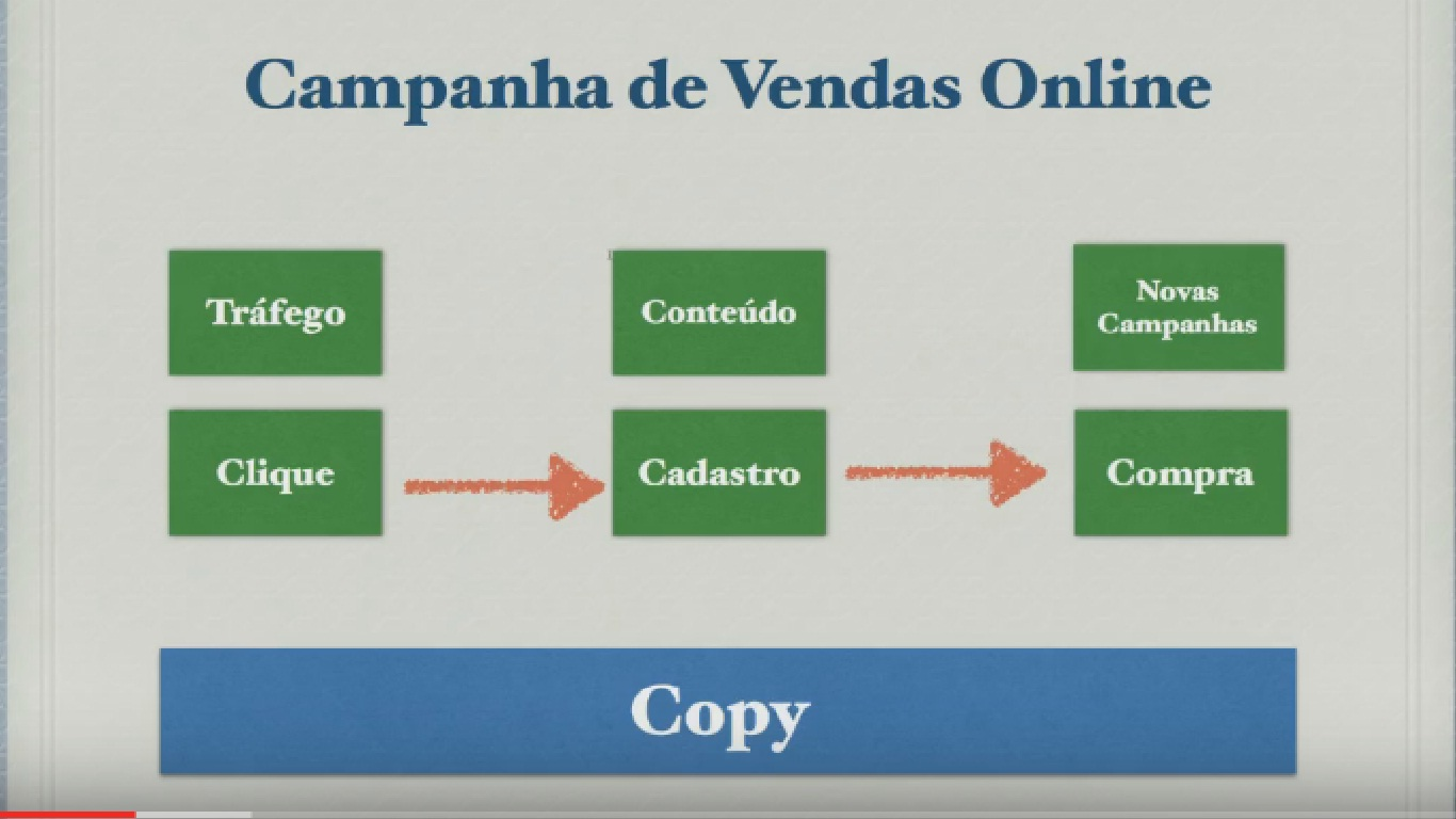 campanha copy