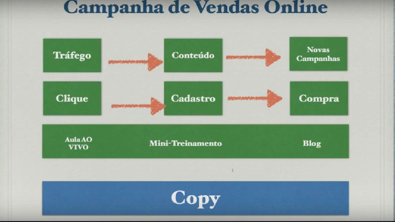 copy campanha