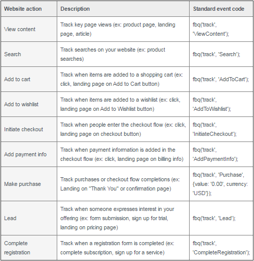 exemplo-conversoes-personalizadas-padrao