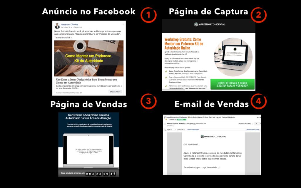 d3fc7af34 Passo 01: Anúncio no Facebook Passo 02: Página de Captura de Email Passo  03: Oferta do Primeiro Produto Passo 04: Sequência de Emails Oferecendo  Produto 2 ...